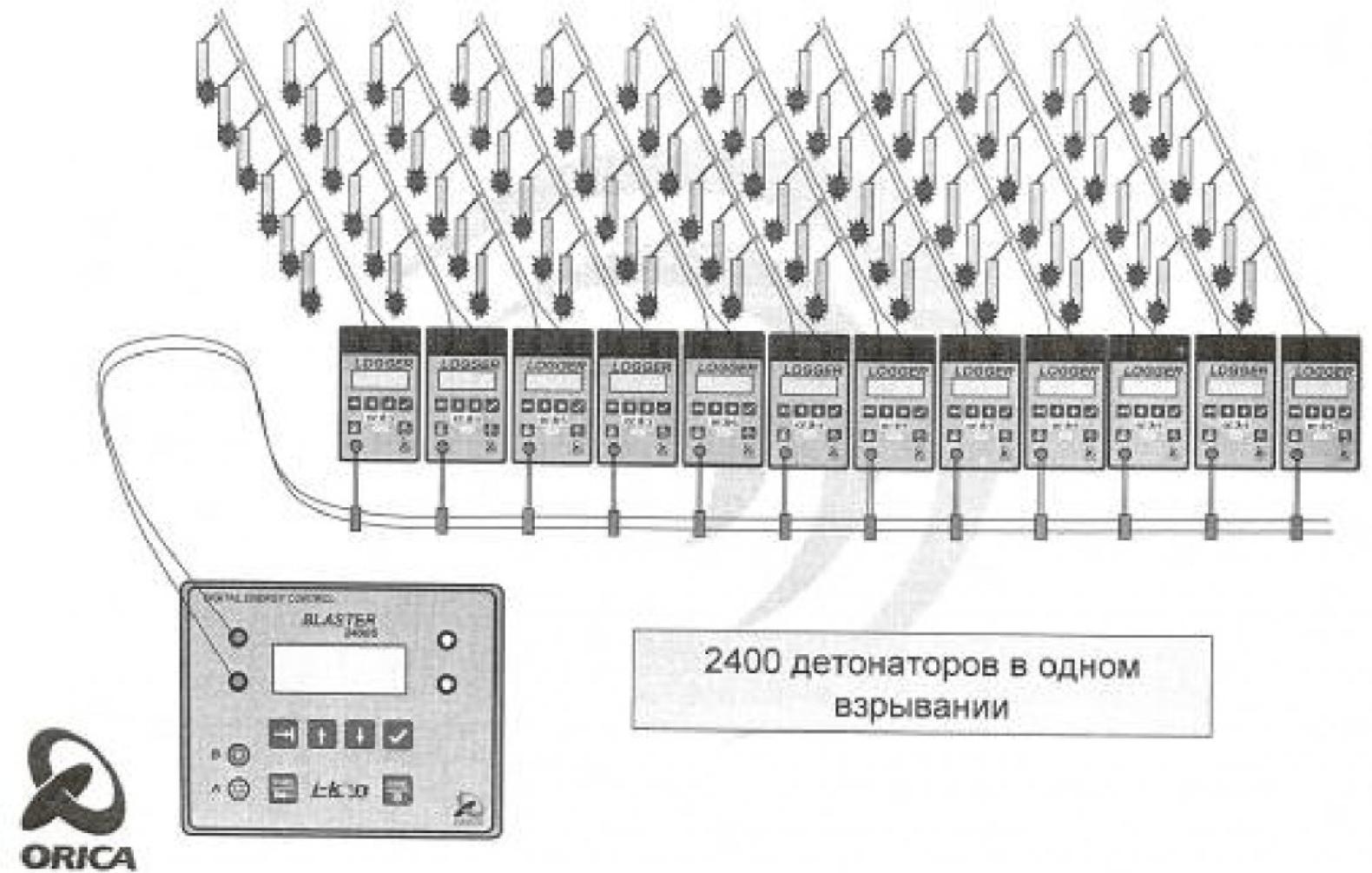 Рисунок 5 – Схема монтажа взрывной сети с использованием Логгеров и Бластера