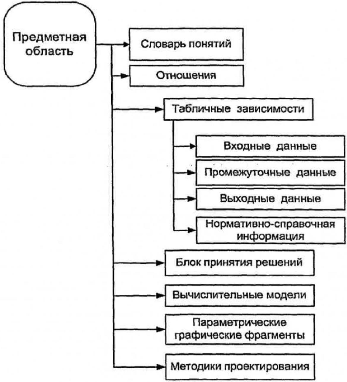 Формирование системы информационного обеспечения интегрированного производственного комплекса 5