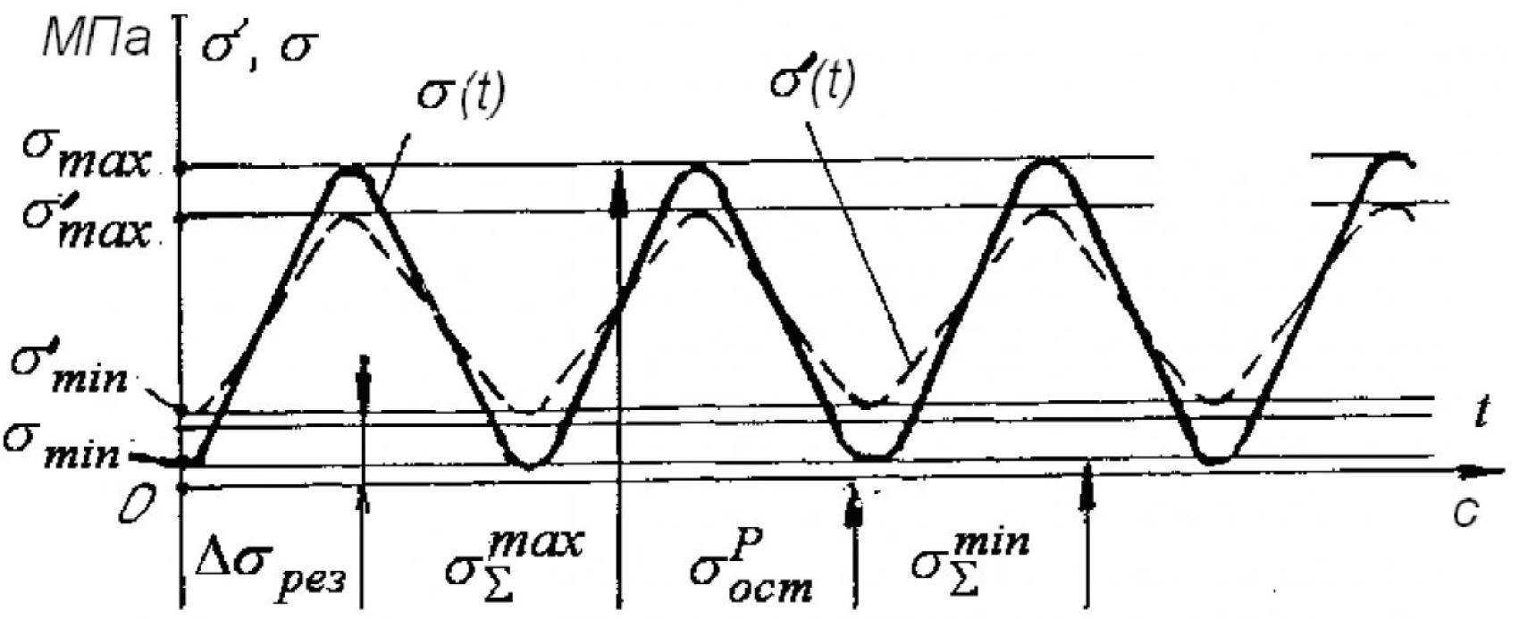 Гидровибрационный метод размерной стабилизации станин взрывозащищенных асинхронных двигателей 5