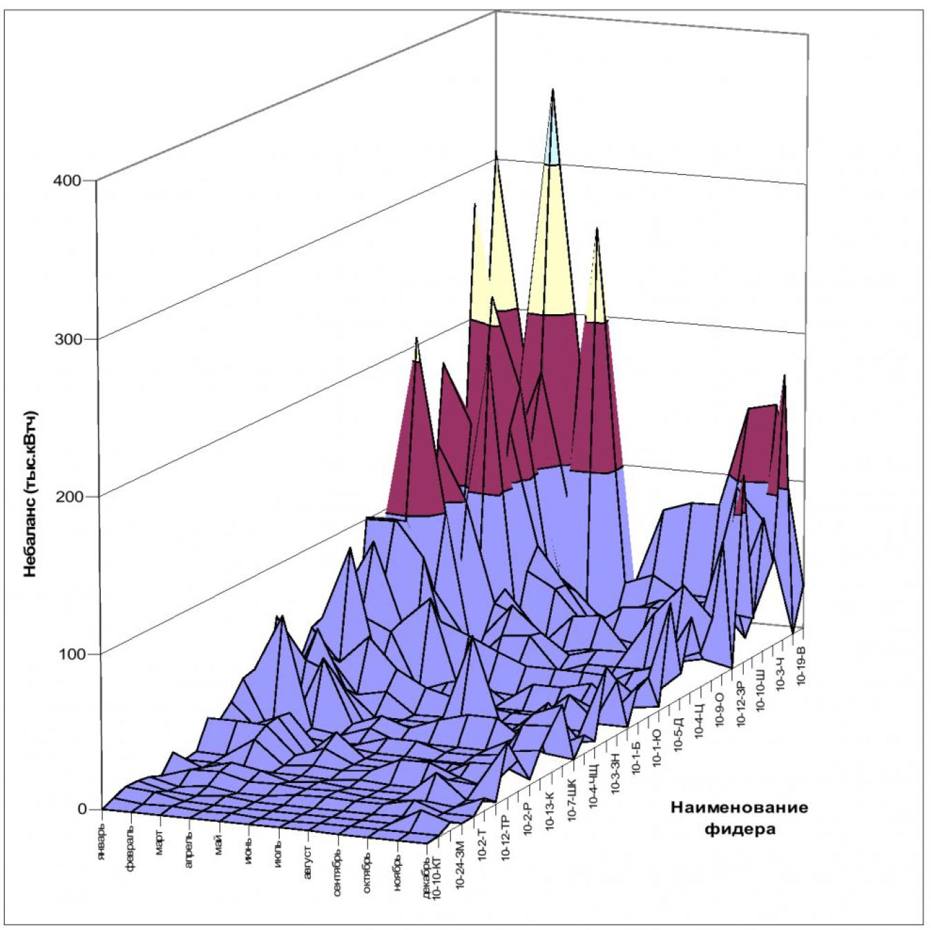 Анализ небалансов электроэнергии в распределительных сетях напряжением 10 кВ и критерии их оценки 5