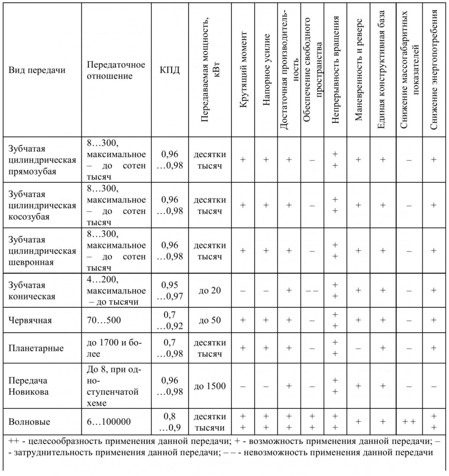 Таблица 2 – Анализ механических передач возможных к применению в трансмиссии геохода