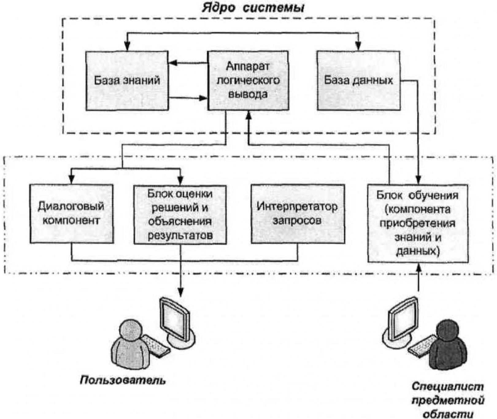 Формирование системы информационного обеспечения интегрированного производственного комплекса 6