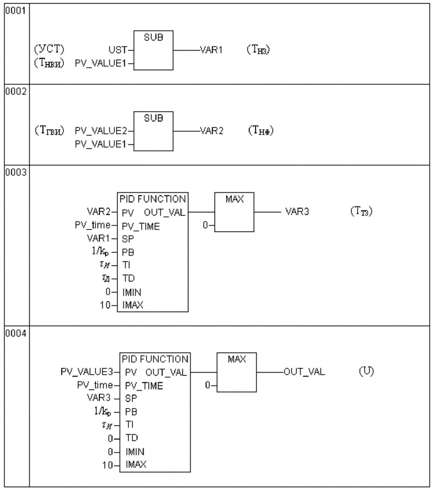 Автоматическое управление подачей угля в топку водогрейного котла 5