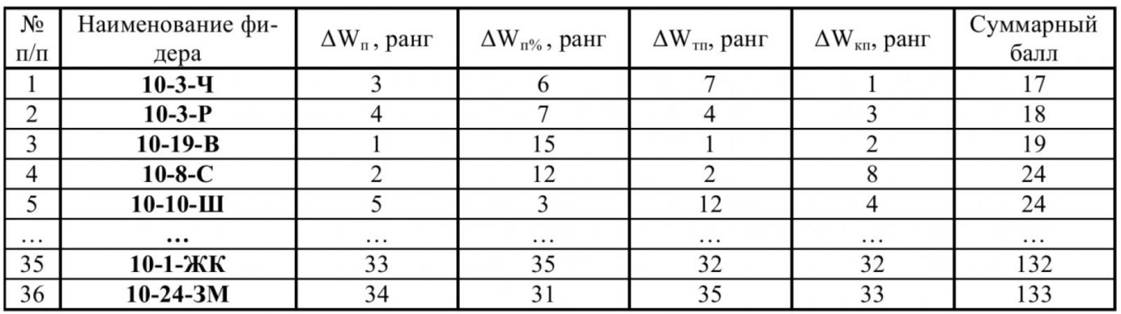 Анализ небалансов электроэнергии в распределительных сетях напряжением 10 кВ и критерии их оценки 6