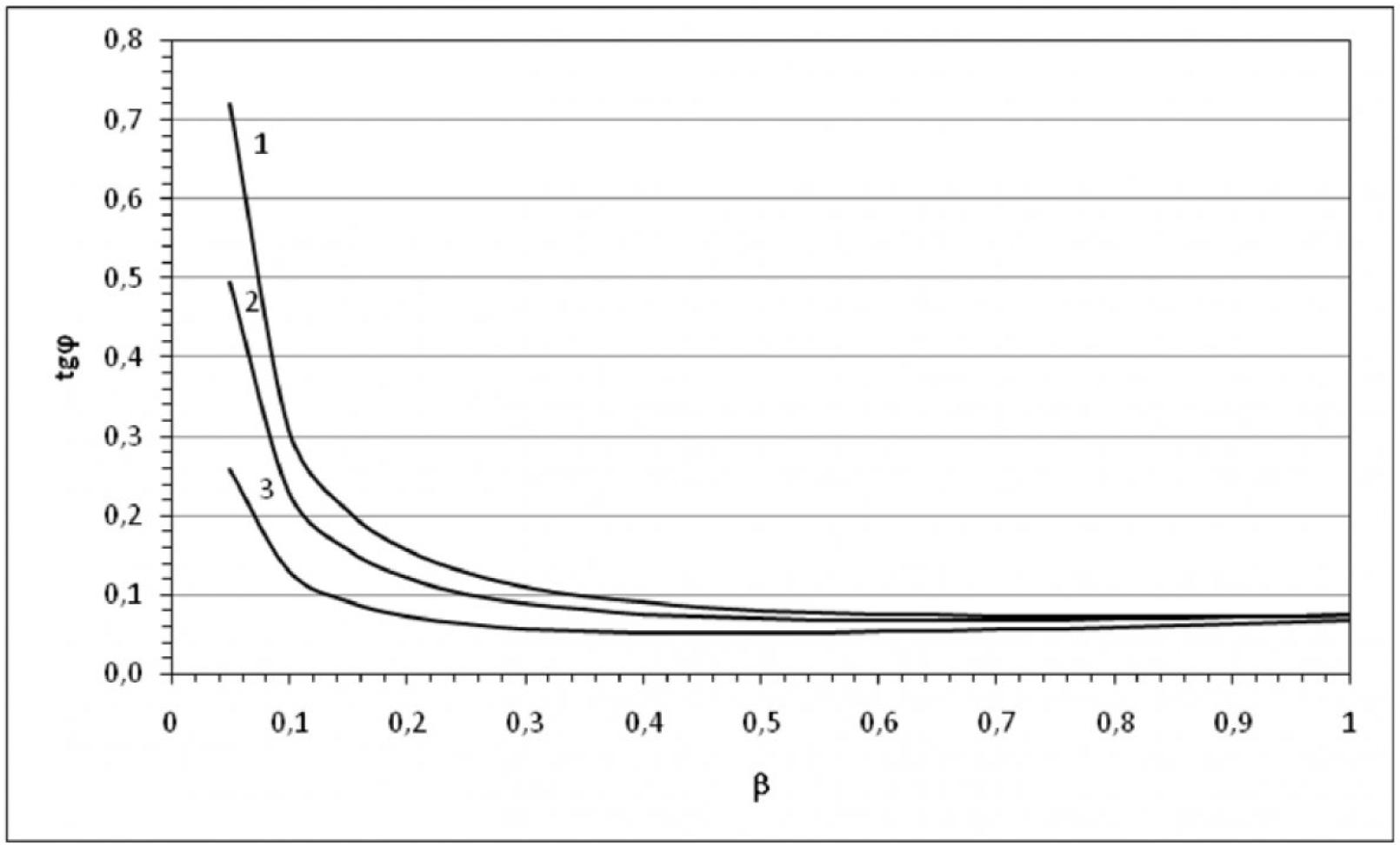 Анализ влияния нагрузки силовых трансформаторов на потребление реактивной мощности 7