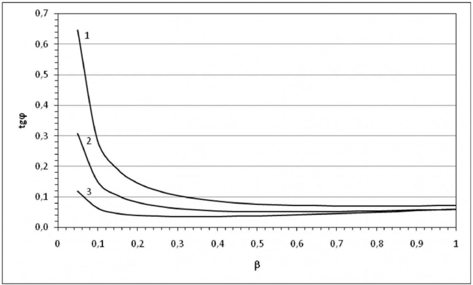 Анализ влияния нагрузки силовых трансформаторов на потребление реактивной мощности 8