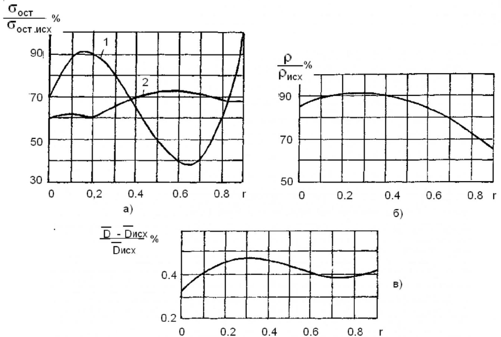 Гидровибрационный метод размерной стабилизации станин взрывозащищенных асинхронных двигателей 9