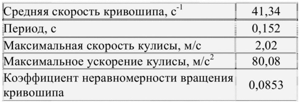 Разработка компьютерной системы регистрации данных экспериментальной кинематики 11