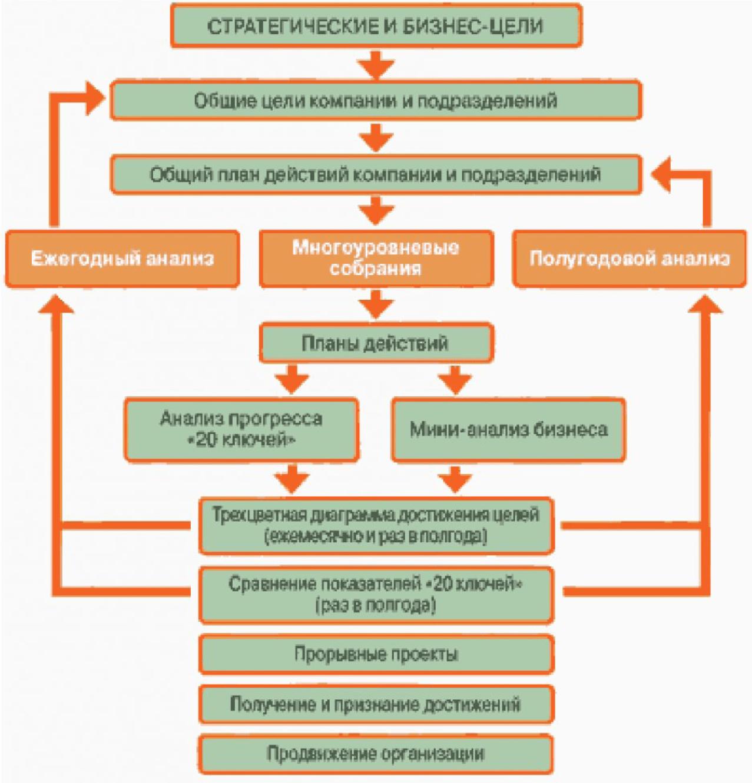 Программа «20 ключей» - эффективный элемент интегрированной системы управления качеством продукции 1