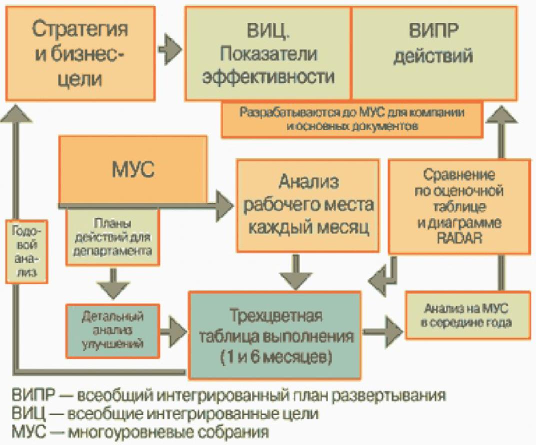 Программа «20 ключей» - эффективный элемент интегрированной системы управления качеством продукции 2