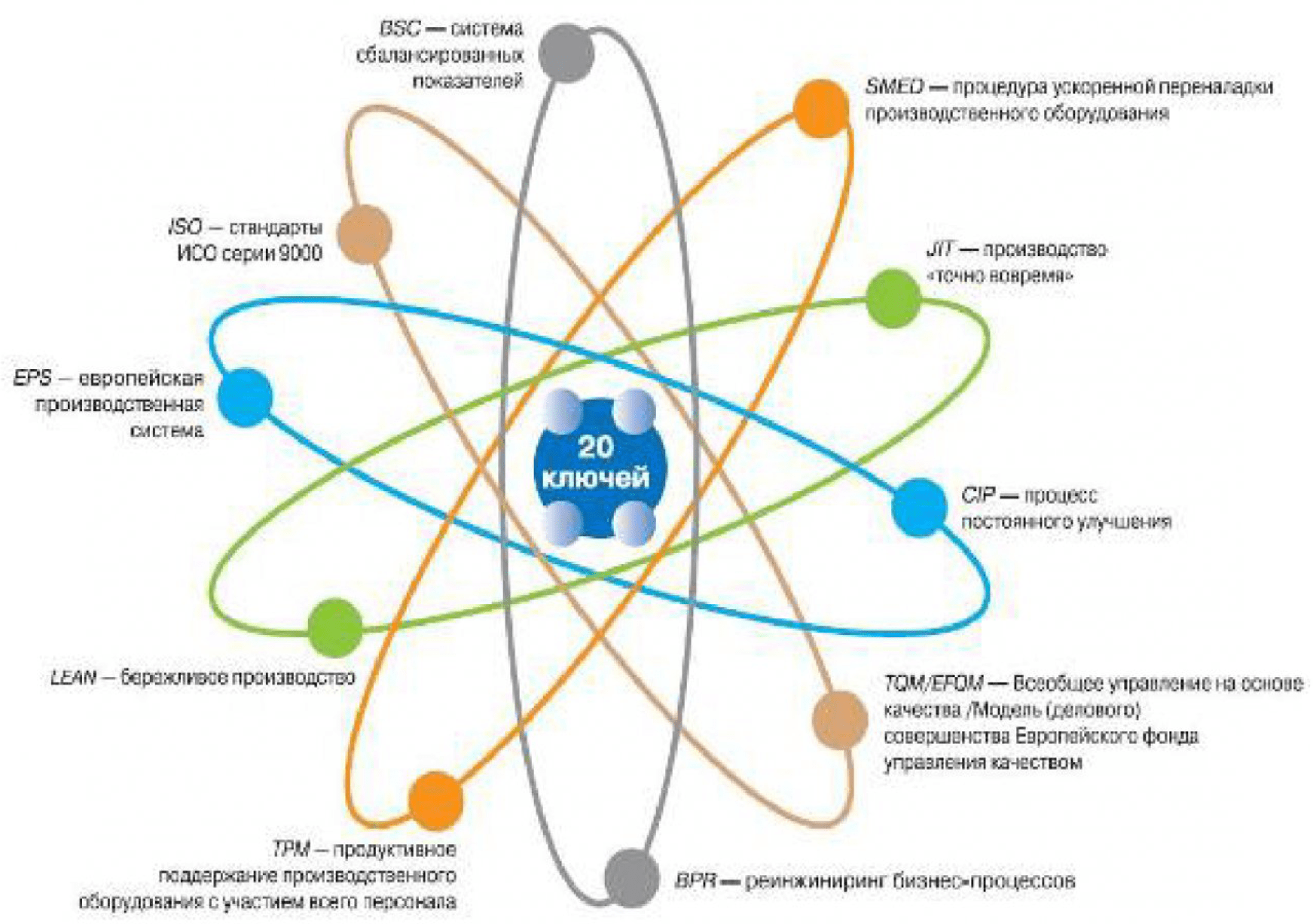 Программа «20 ключей» - эффективный элемент интегрированной системы управления качеством продукции 3
