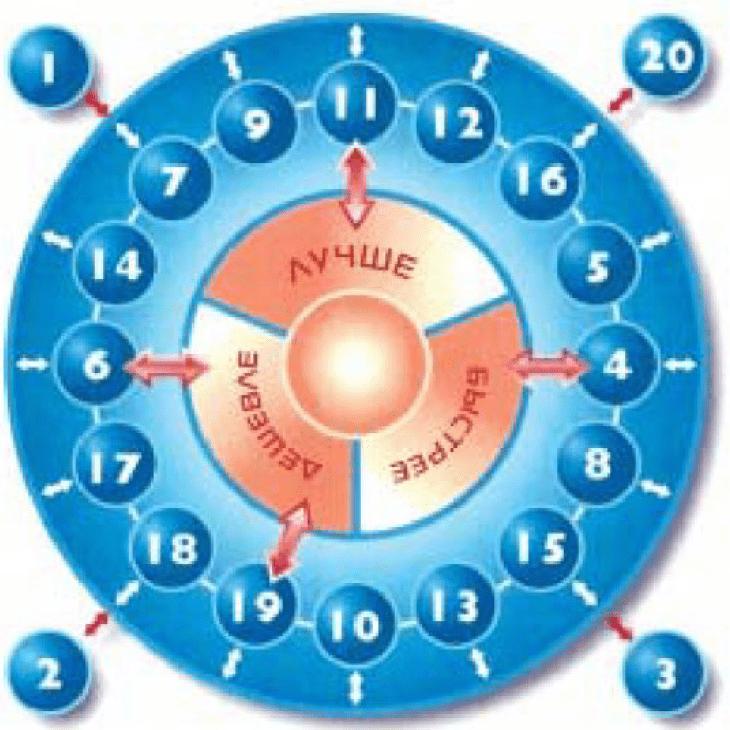 Программа «20 ключей» - эффективный элемент интегрированной системы управления качеством продукции 4