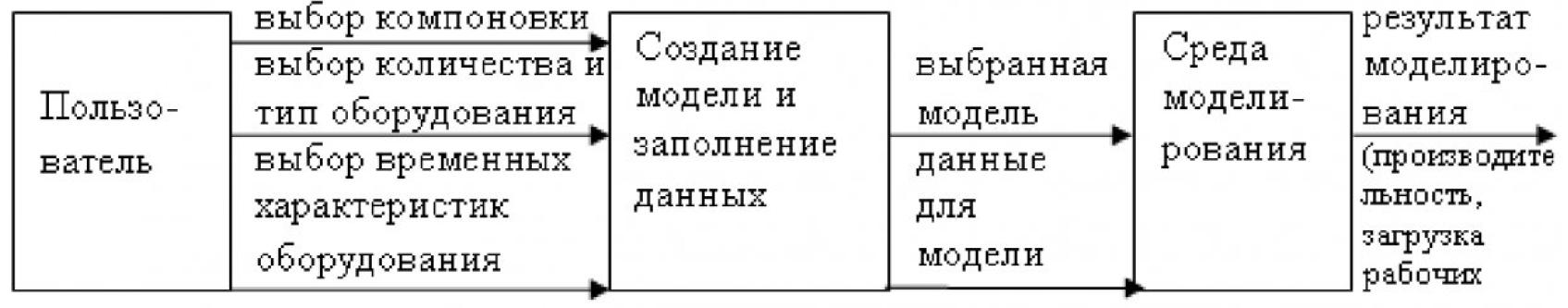 Рисунок 1 – Последовательность действий при моделировании работы АПС