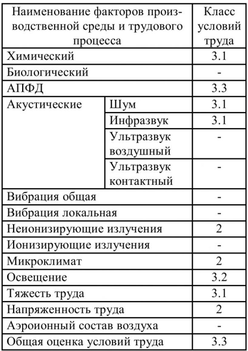 Таблица 1 - Условия труда