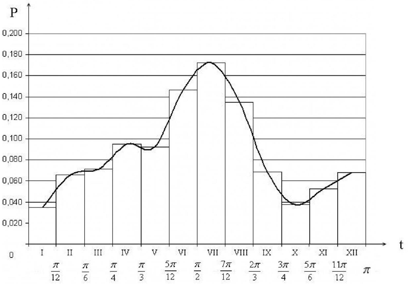Рисунок 1 – Гистограмма распределения средних частостей отказов по месяцам года и кривая зависимости Р=ƒ(t)