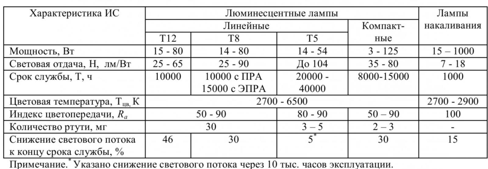 Таблица 1 – Характеристики ЛЛ и ЛН