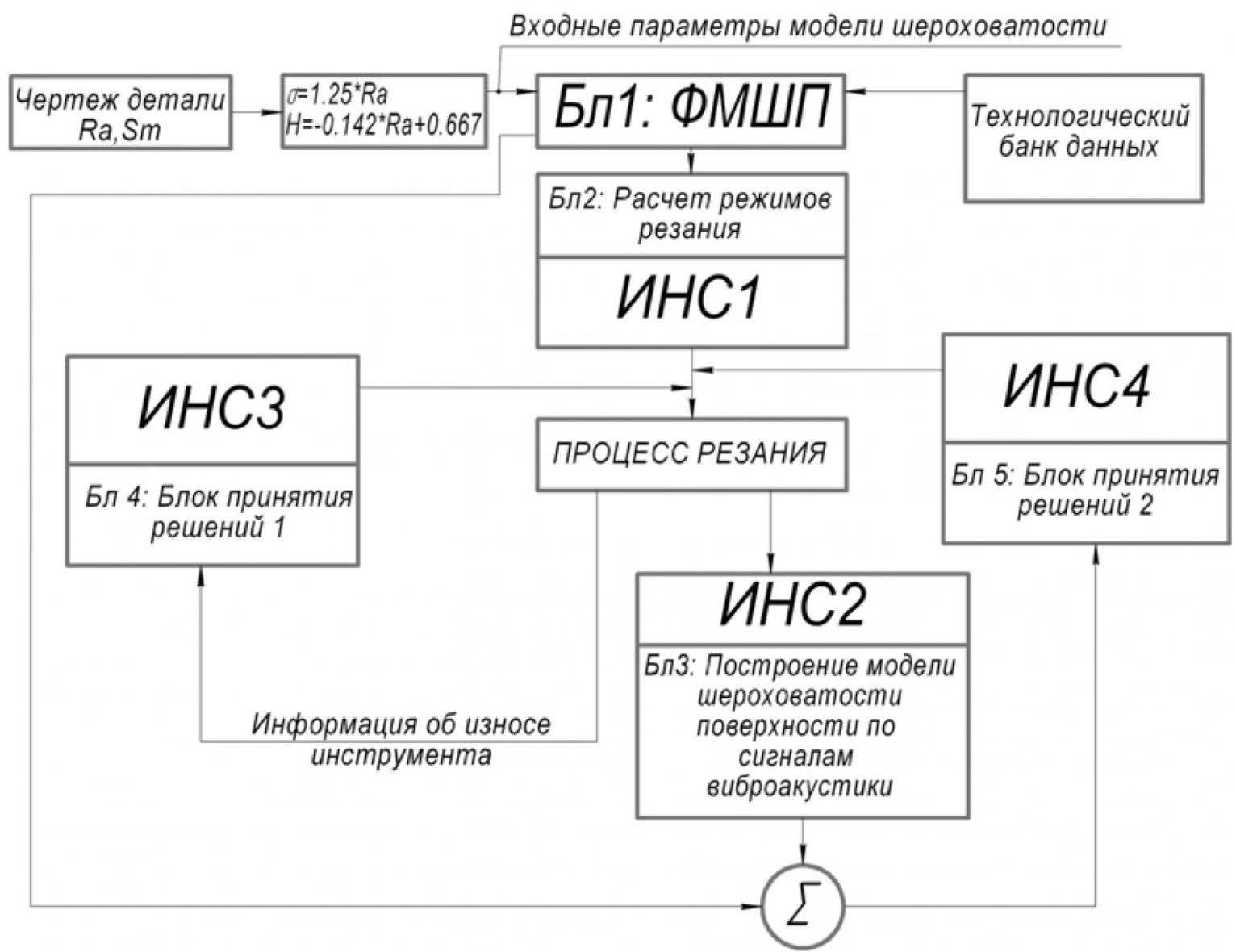 Рисунок 1 – Блок-схема системы