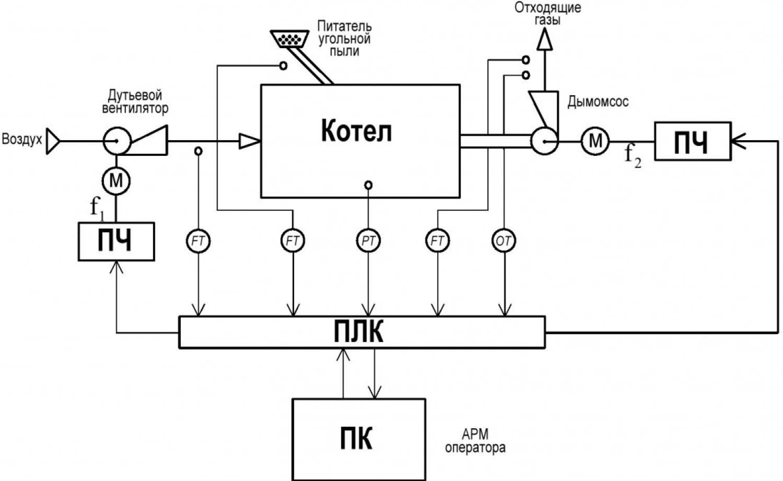 Рисунок 1 – Функциональная структура САУ тягодутьевым процессом котла