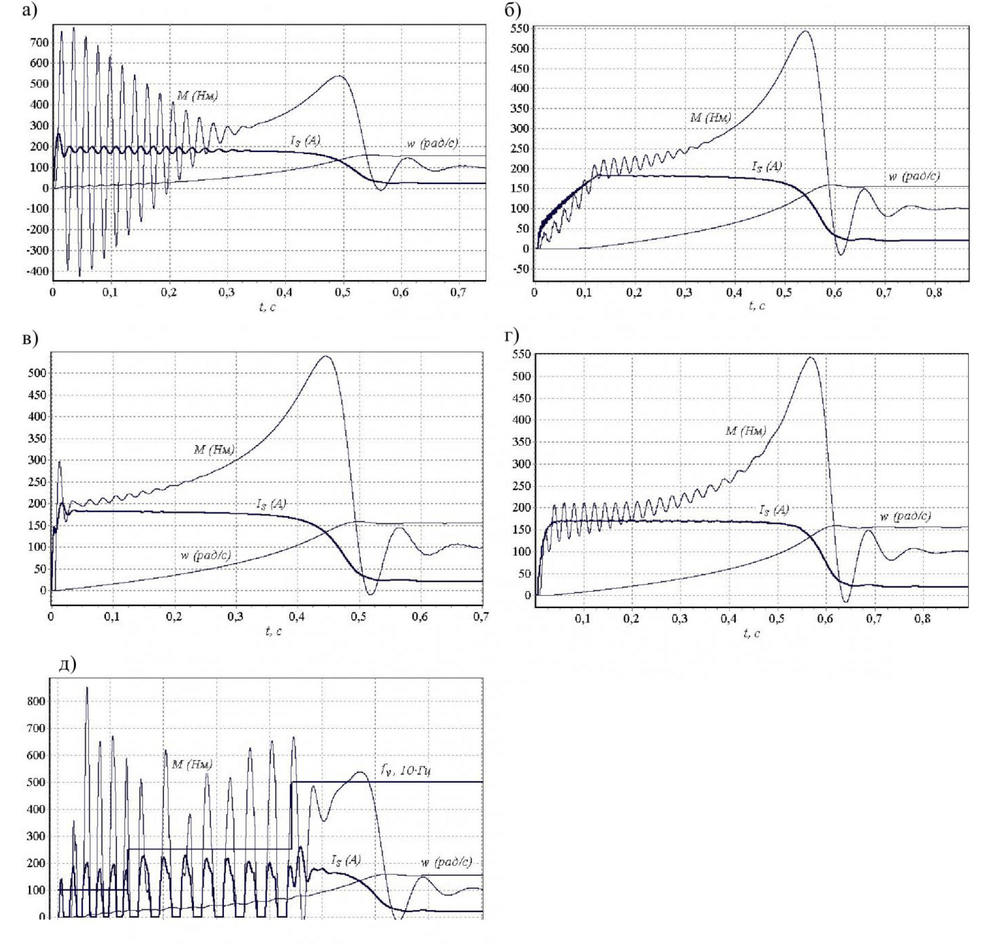 Рисунок 1 – Пусковые характеристики асинхронного электродвигателя ДКВ45