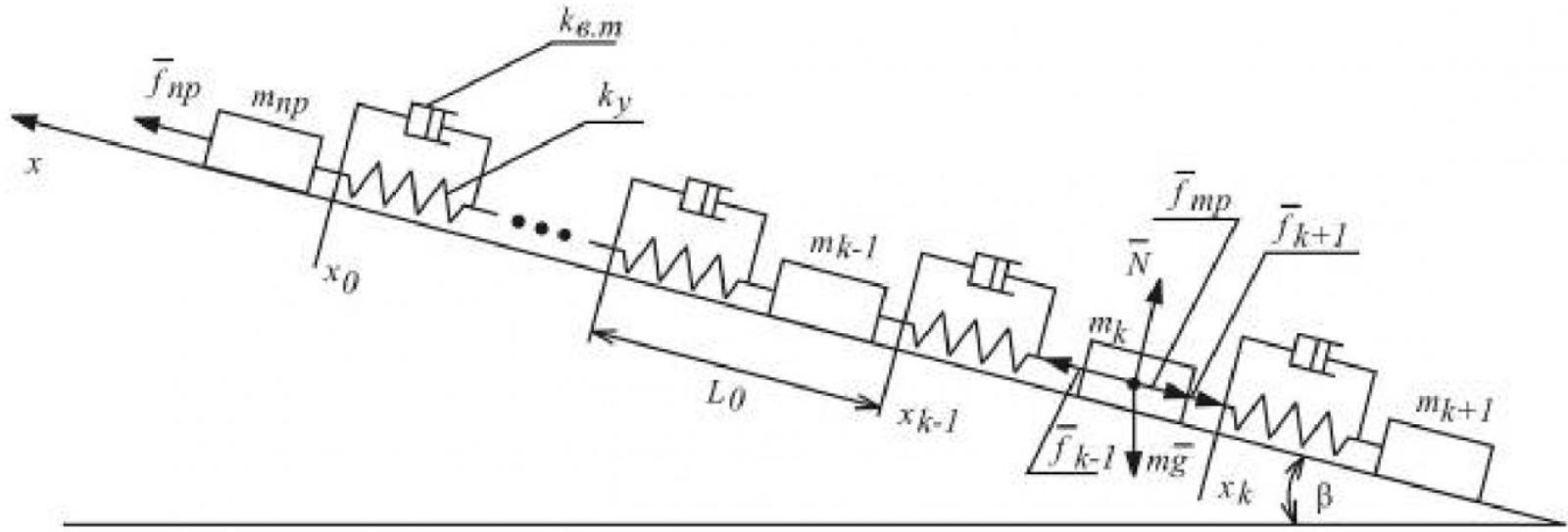 Рисунок 2 – Дискретное представление рабочего органа скребкового конвейера