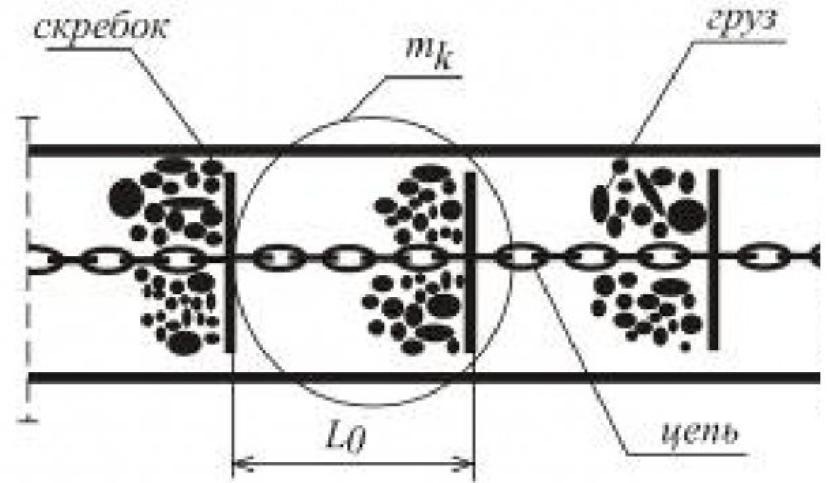 Рисунок 3 – Участок рабочего органа скребкового конвейера