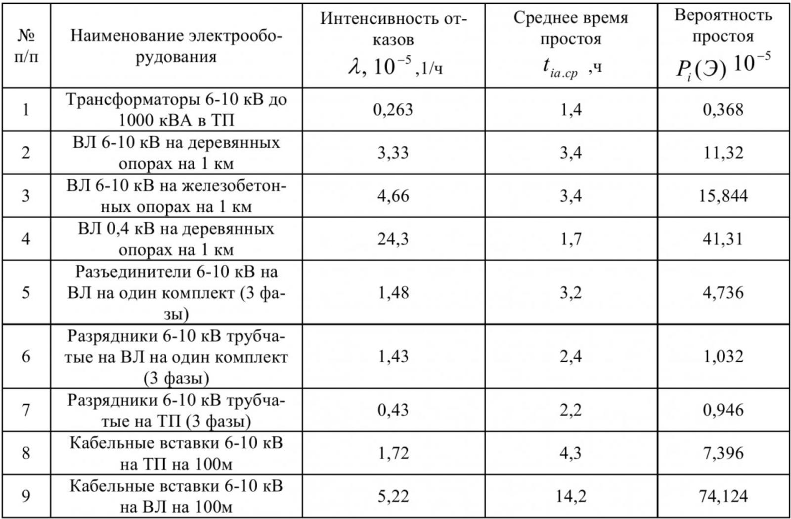 Таблица 3 – Средние значения показателей надежности электрооборудования РЭС