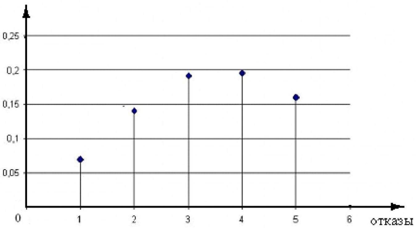 Рисунок 2 – Вероятности появления отказов для ВЛ на ЖБ опорах