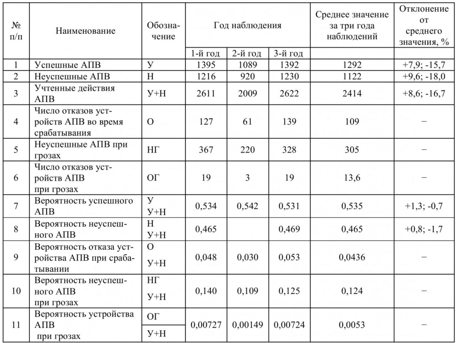 Таблица 4 – Действия АПВ распределительных сетей 6-10 кВ