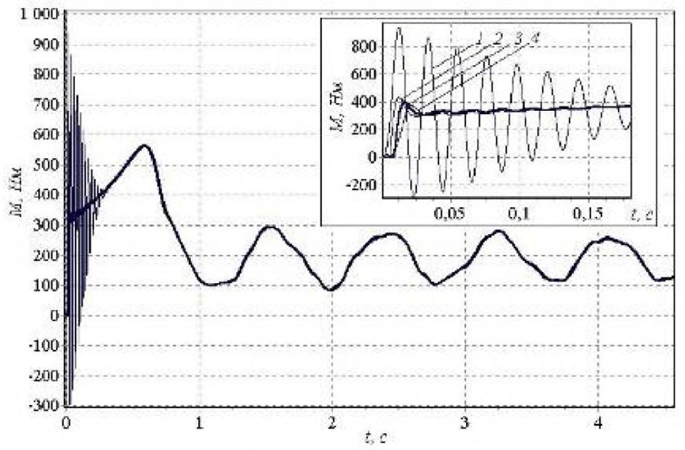 Рисунок 5 – Электромагнитные переходные моменты при различных пусках