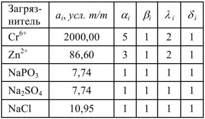 Таблица 2 – Показатели относительной опасности