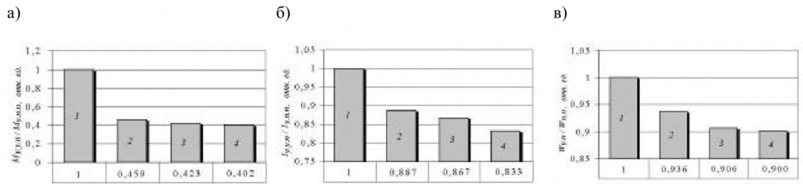 Рисунок 6 – Сравнение способов пуска приводного электродвигателя СК