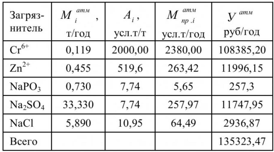 Таблица 3 – Экологический ущерб атмосферному воздуху ВОЦ, работающем в бессточном режиме с обработкой оборотной воды цинк-бихромат-фосфатным ингибитором