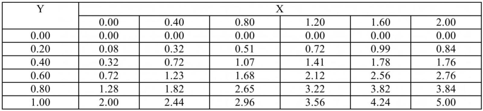 Таблица 1 – Решение первой краевой задачи Дирихле для уравнения Пуассона из справочных источников