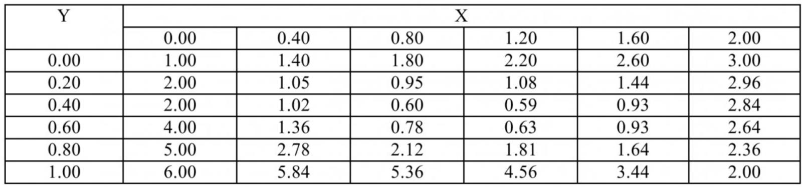 Таблица 2 – Решение второй краевой задачи Дирихле для уравнения Пуассона из справочных источников