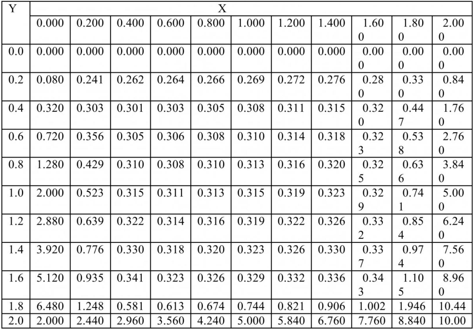 Таблица 3 – Решение первой краевой задачи Дирихле для уравнения Пуассона с заданной точностью ԑ=0.1