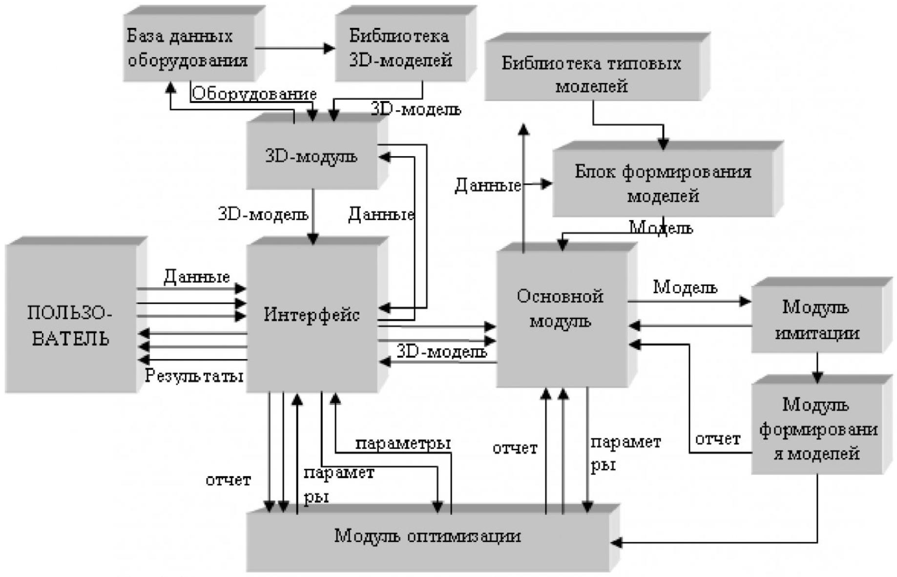 Рисунок 2 – Структурная схема комплекса проблемно-ориентированных программ