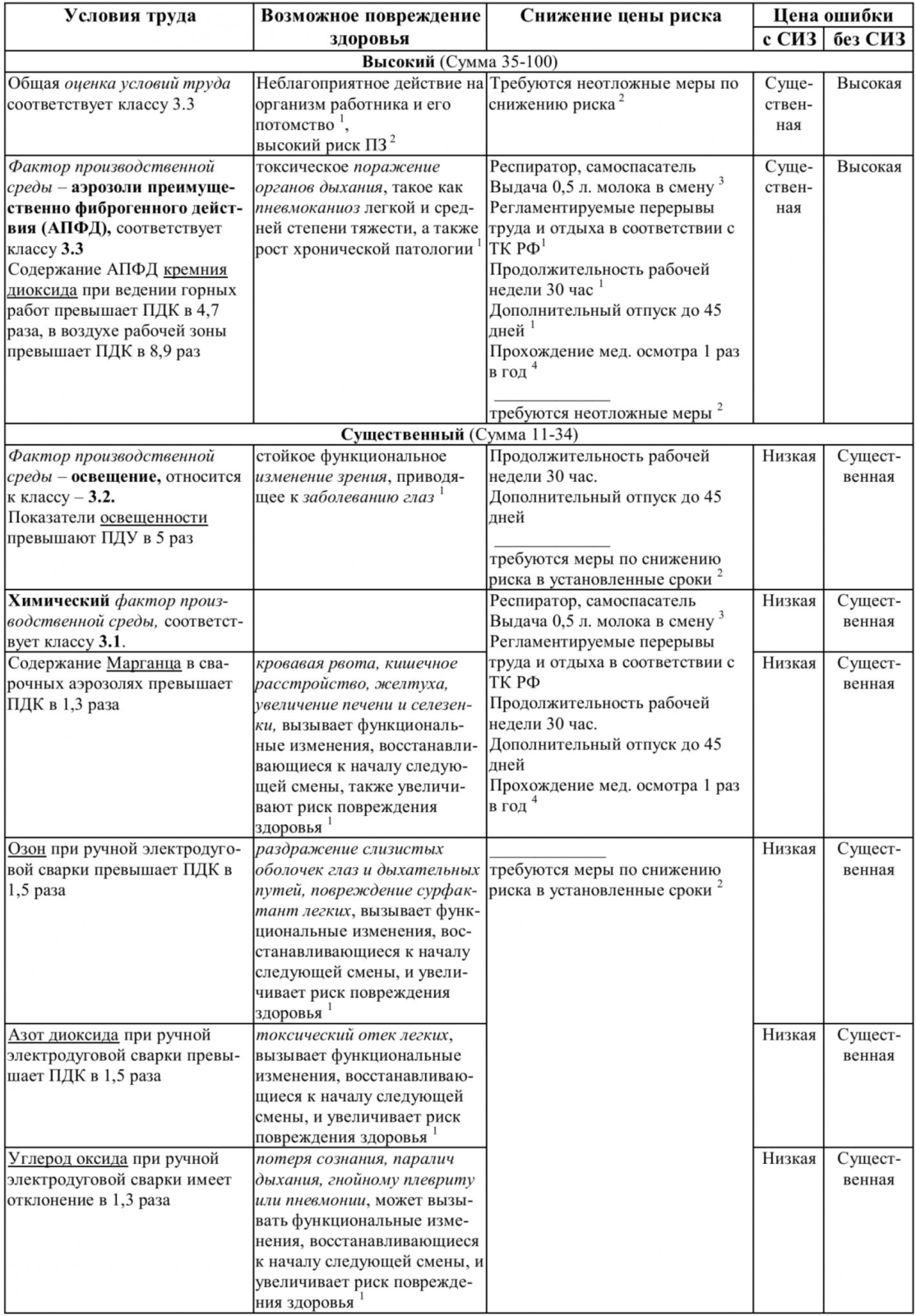 Таблица 4 – Профессиональные заболевания (ПЗ) - Часть №1