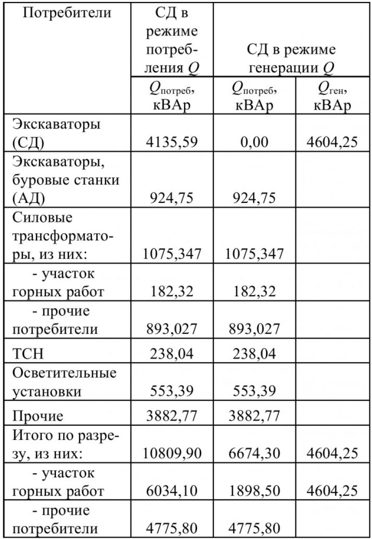Таблица 1 - Реактивная мощность в электрических сетях угольного разреза