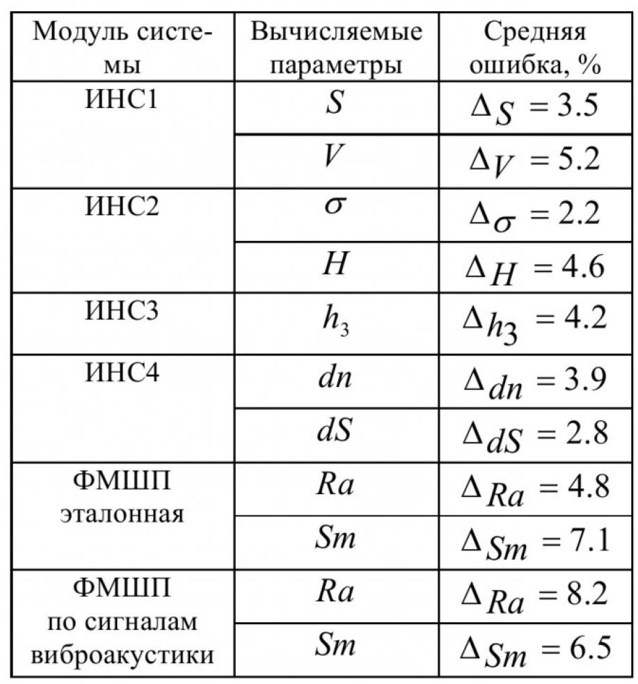 Таблица 1 - Точность, обеспечиваемая модулями системы адаптивного управления