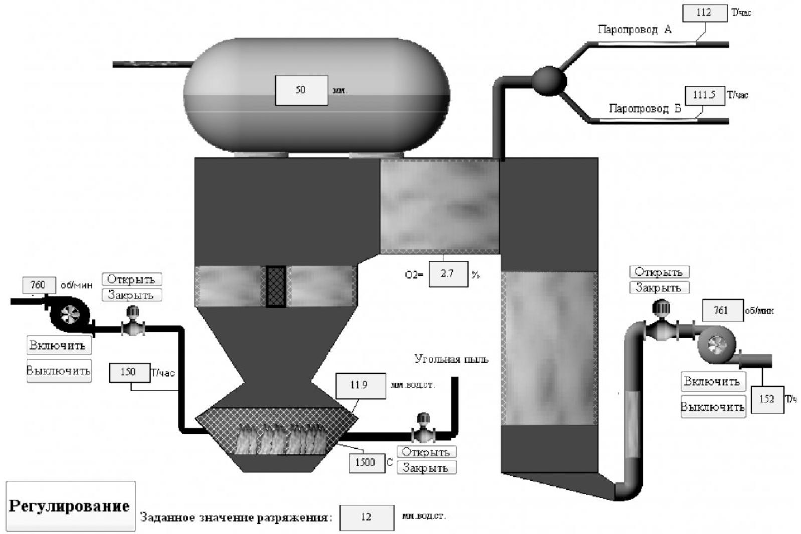 Рисунок 2 – Мнемосхема процесса управления тягодутьевым трактом