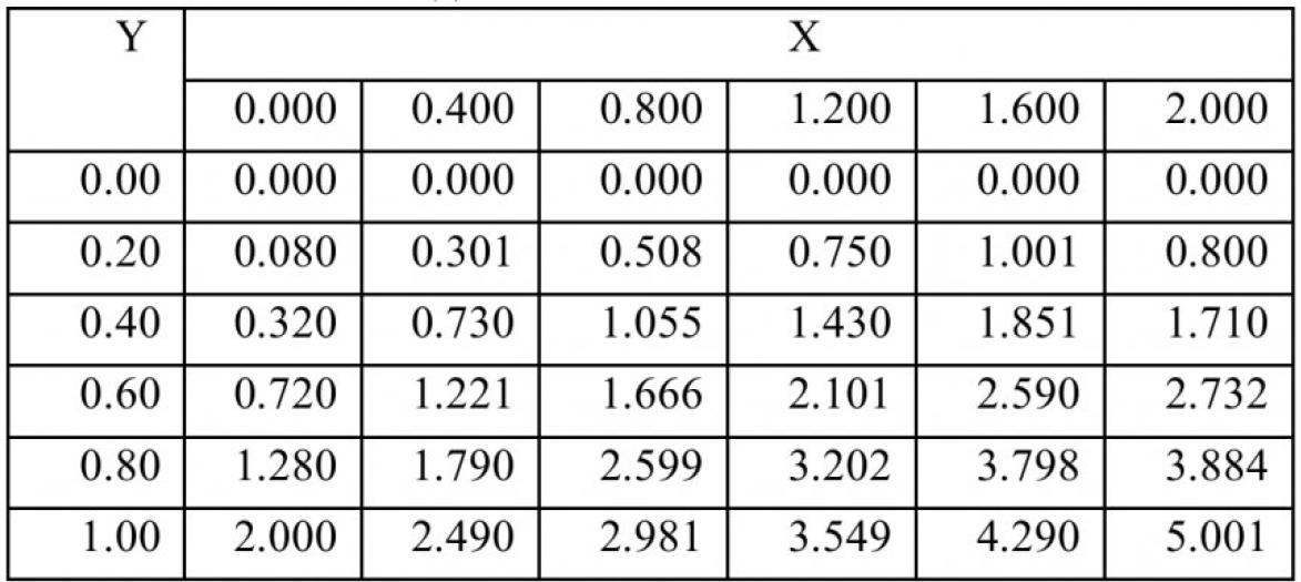 Таблица 5 – Решение первой краевой задачи Дирихле для уравнения Пуассона с заданной точностью ԑ=10-4