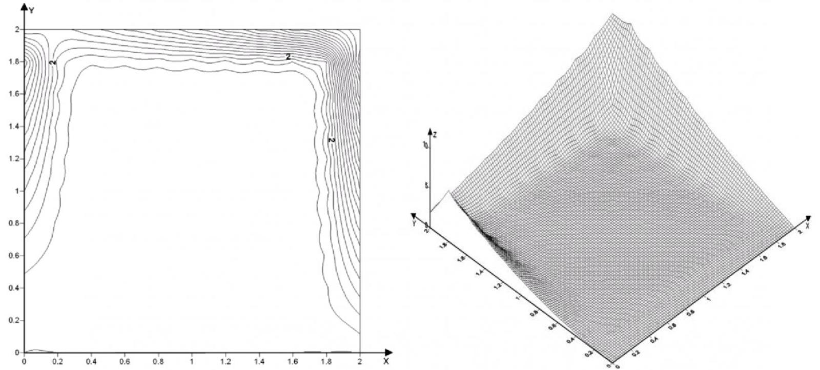 Рисунок 2 – Изолинии и поверхность для первой краевой задачи Дирихле