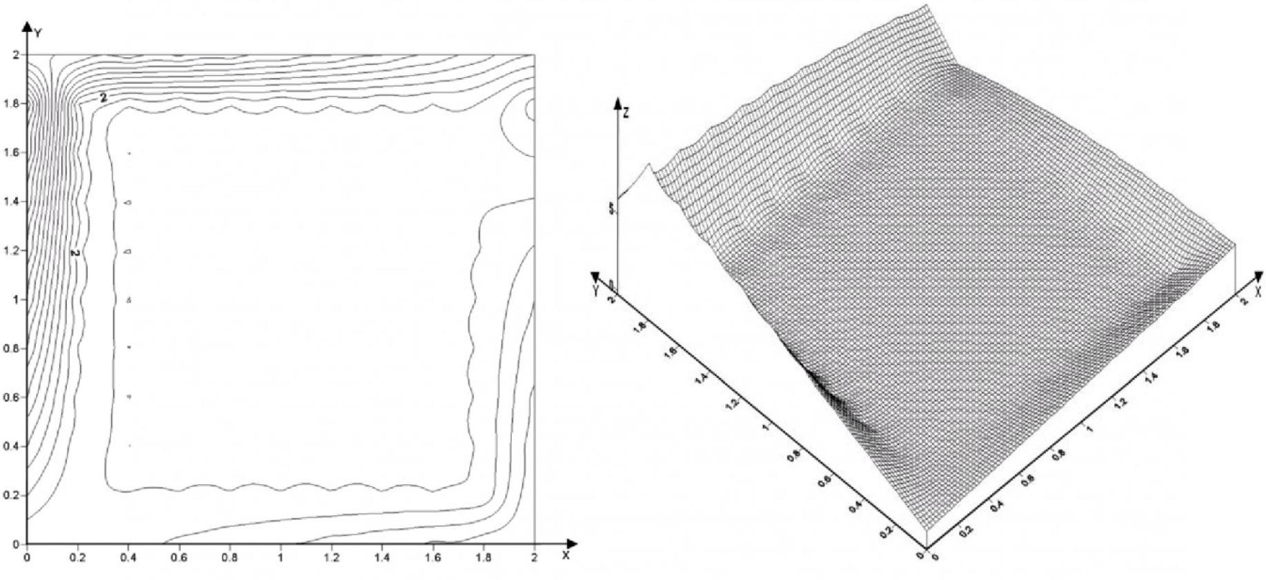 Рисунок 3 – Изолинии и поверхность для второй краевой задачи Дирихле