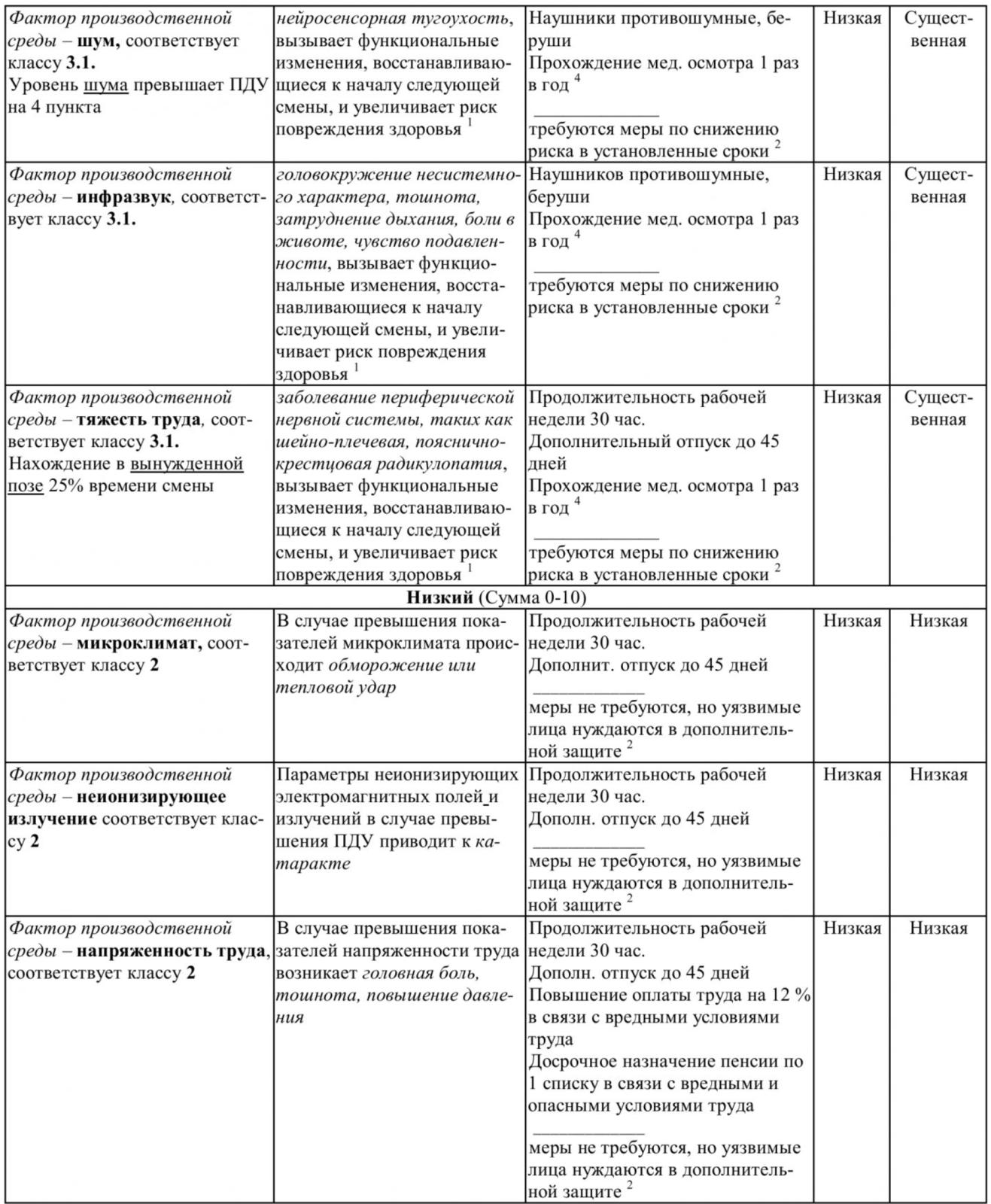 Таблица 4 – Профессиональные заболевания (ПЗ) - Часть №2