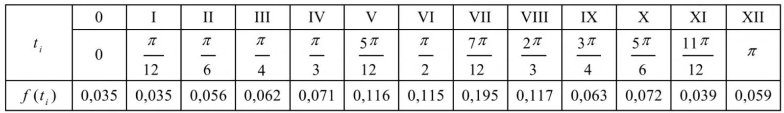 Таблица 1 – Табличное представление функции