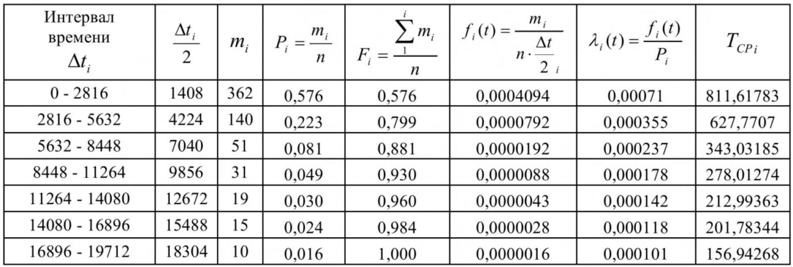 Таблица 1 – Расчет показателей надежности РЭС 6-10 кВ