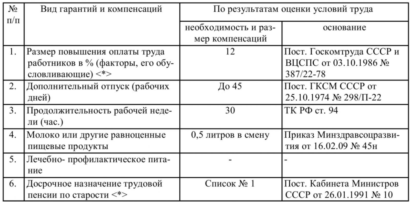 Таблица 2 – Гарантии и компенсации на примере АРМ электрогазосварщика