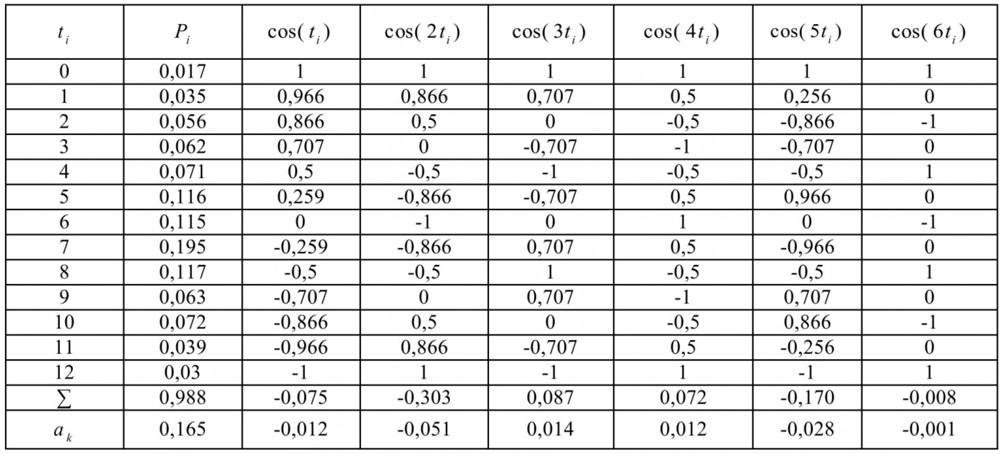 Таблица 2 – Расчет коэффициентов ряда Фурье