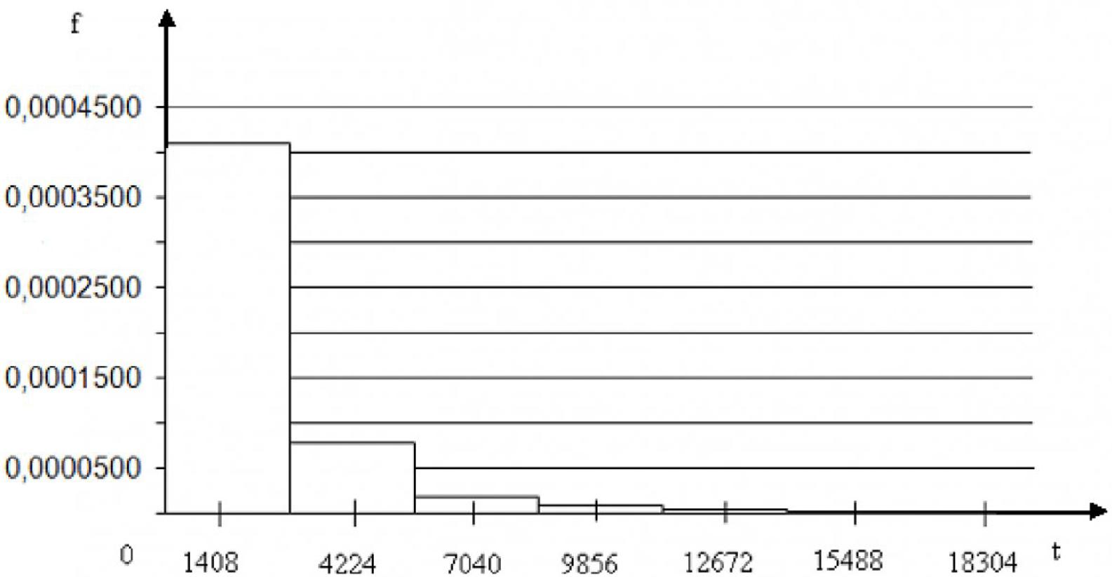 Рисунок 1 – Плотность распределения вероятностей