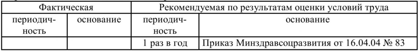 Таблица 3 – Оценка необходимости прохождения медицинского осмотра на примере АРМ электрогазосварщика